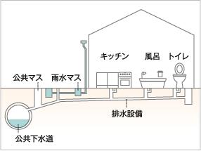 概要> 排水設備の概要   前澤化成工業株式会社